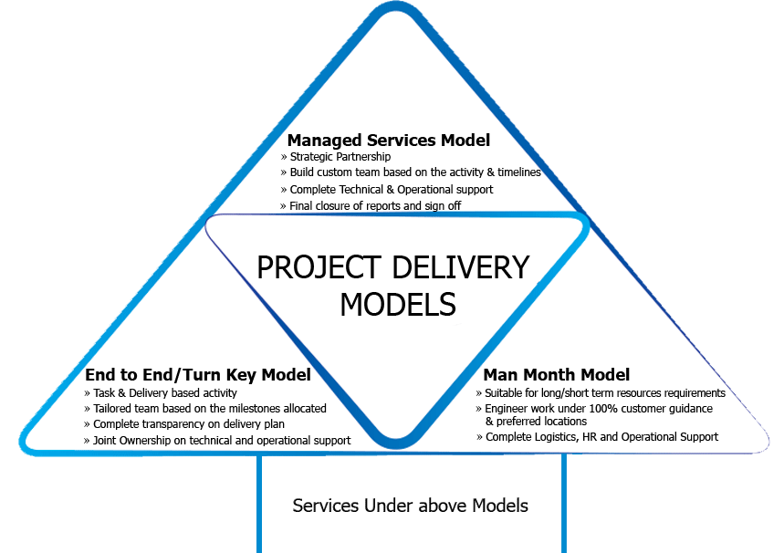 Project-Delivery-Models